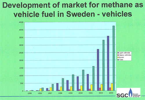 Development of market for methane as a vehicle fuel in Sweden - vehicles
